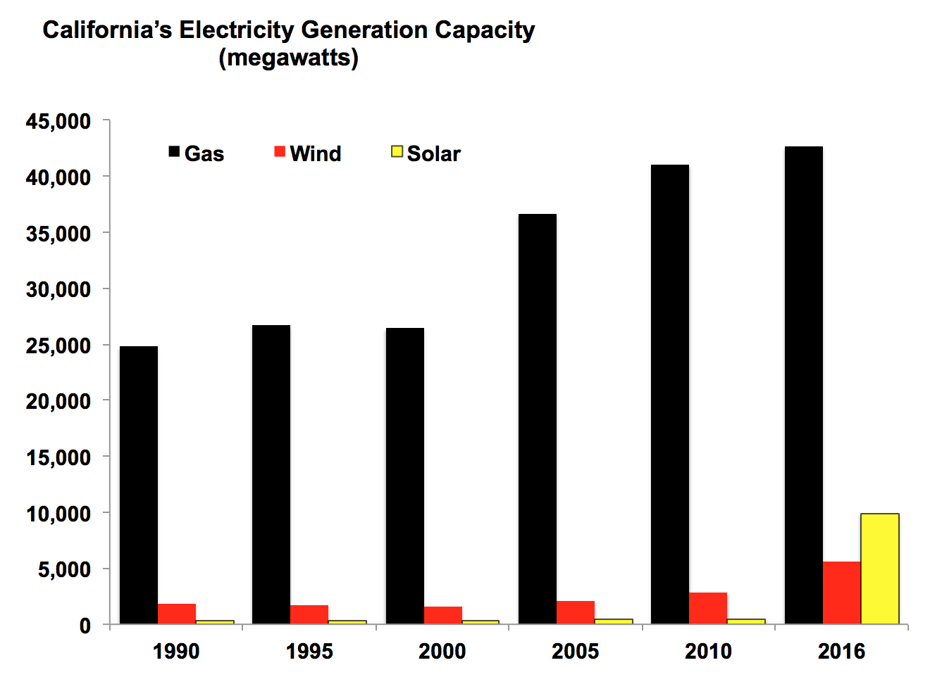 California's Electricity Generation Capacity