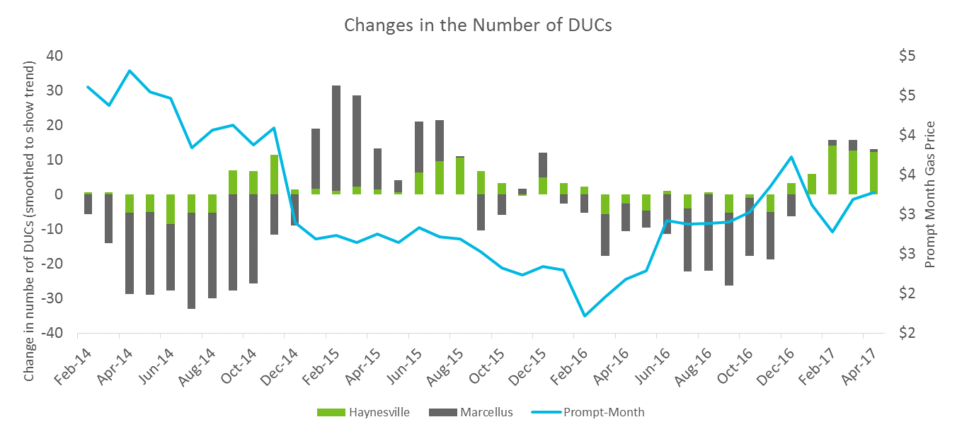 changes in number of ducs