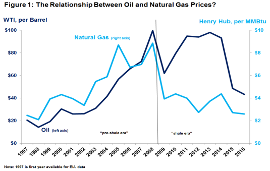 natural gas and oil relationship chart