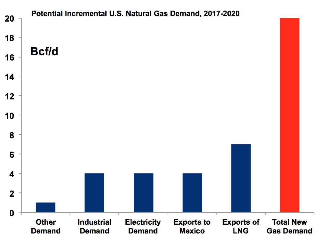 Potential US Nature Gas Demand