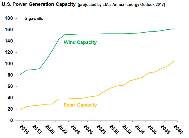 wind and solar capacity