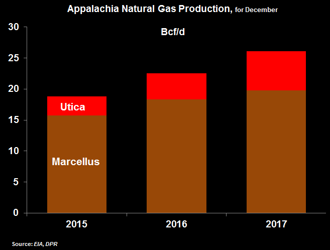 chart of Appalachia Natural Gas Production