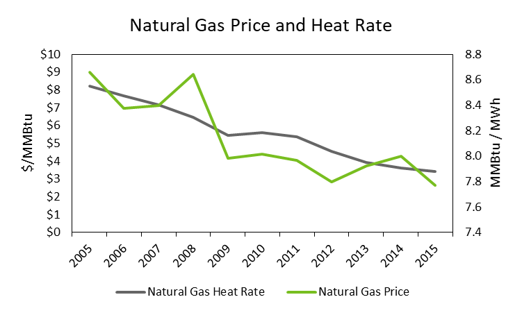 Natural Gas Price and Heat Rate