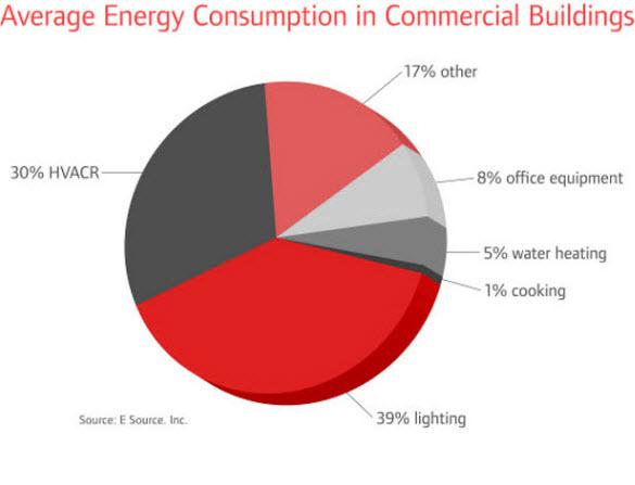 Energy Efficient Hvac Trane Commercial