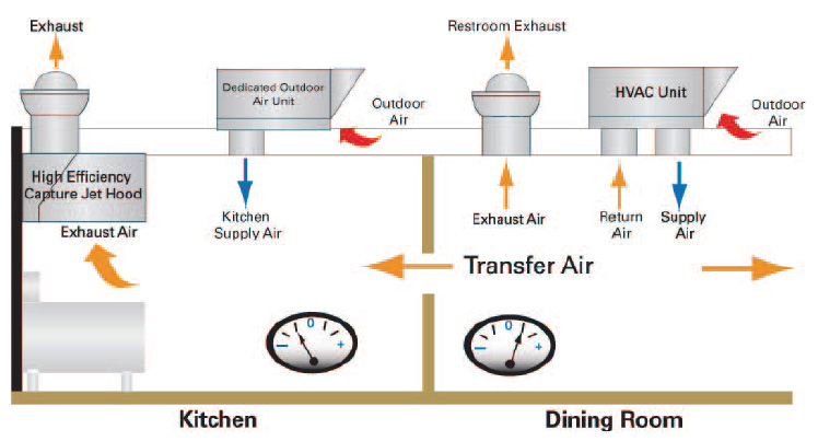 Outdoor Air Unit Hvac Systems For Restaurants Trane