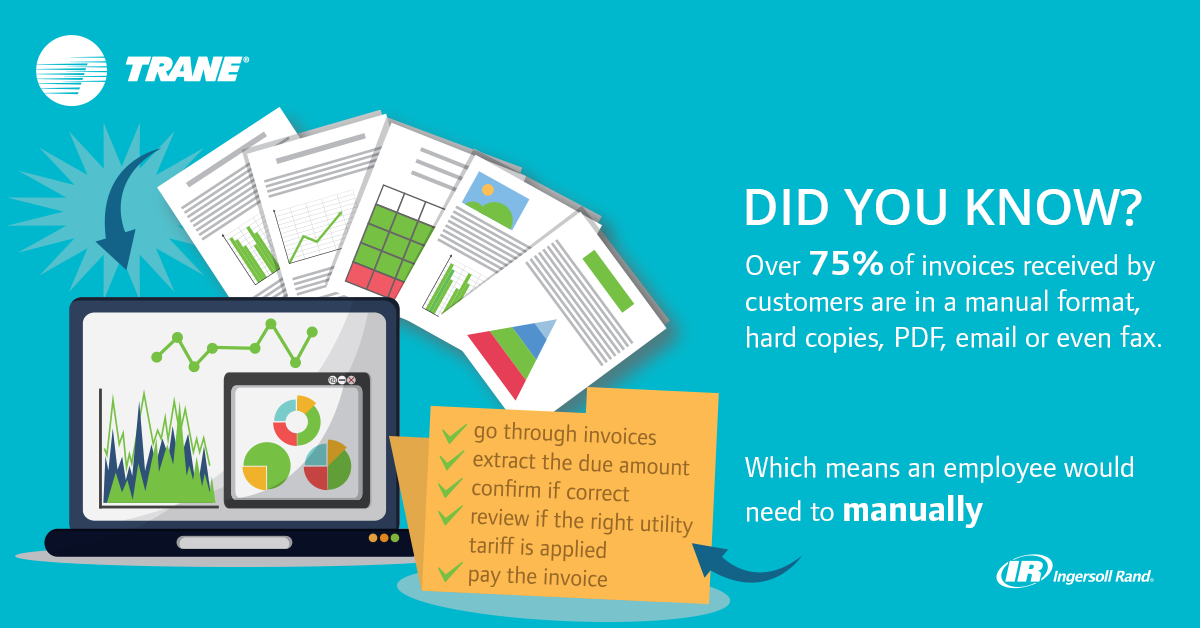 Did You Know? Over 75% of invoices received by customers are in a manual format, hard copies, PDF, email or even fax. Which means an employ would need to manually go through invoices, extract the due amount, confirm if correct, review if the right utility tariff is applied, and pay the invoice.