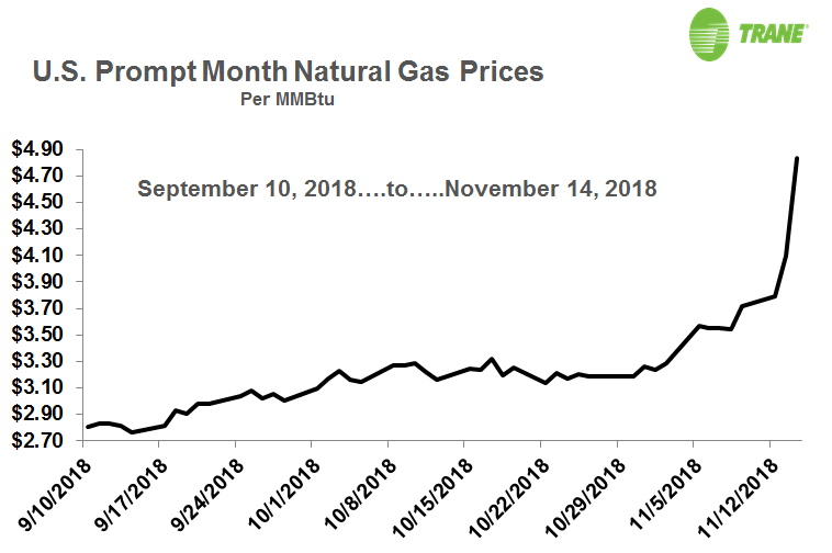 graph showing US natural gas prices spike in Nov 2018