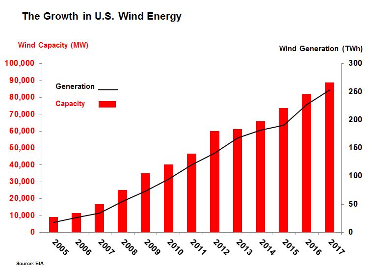 wind energy in the US