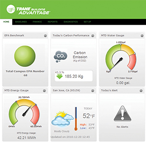 Trane Intelligent Services Dashboard