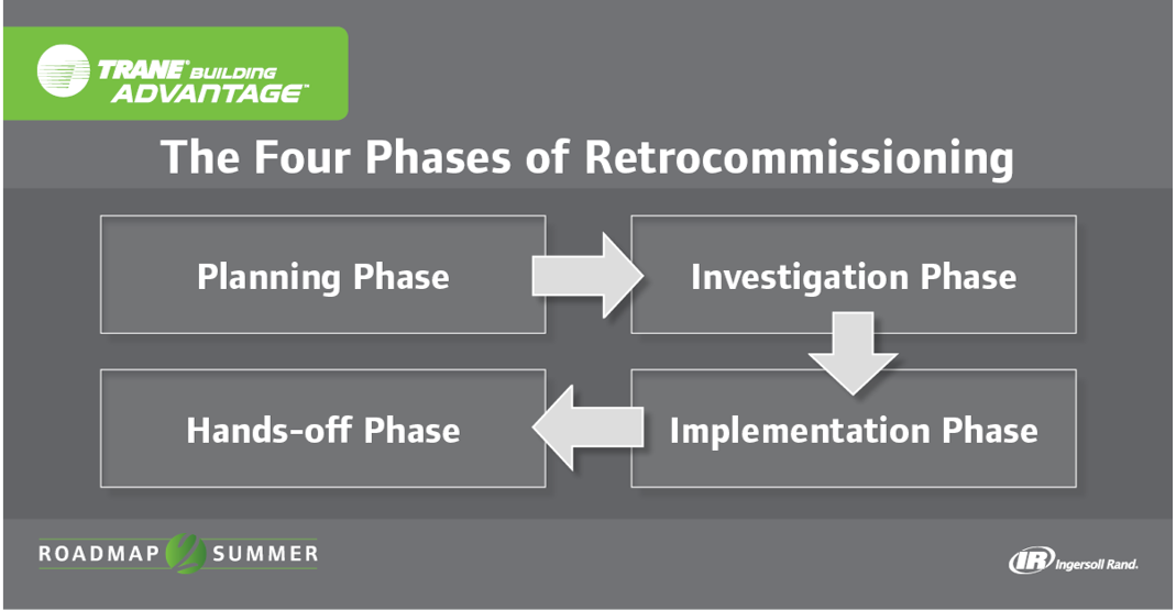 Four phases of retrocommissioning for Builders advantage
